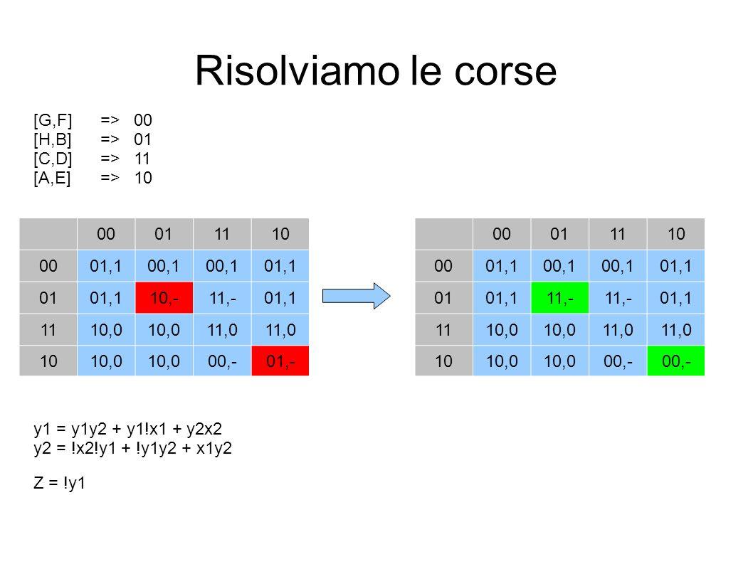 Risolviamo le corse [G,F] => 00 [H,B] => 01 [C,D] => 11